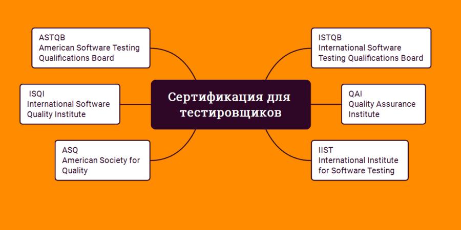 Сертификация для тестировщиков