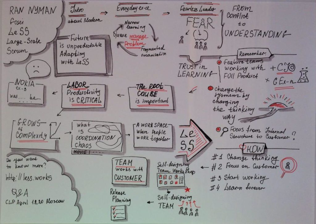 Descaling organizations using LeSS (Large-Scale Scrum)