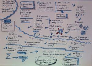 ОпытScaled Agile трансформации ТехЦентра Дойче Банка – в вопросах и ответах