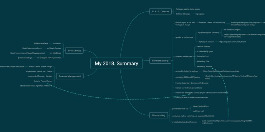 2018 Итоги года